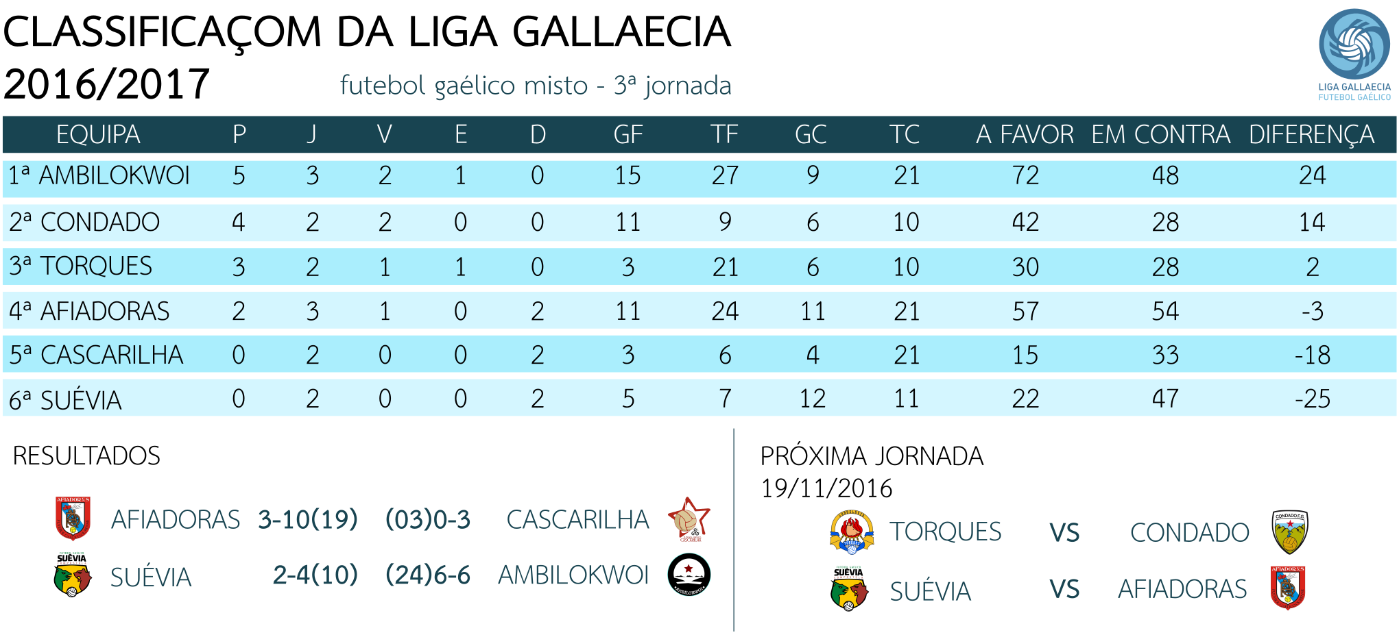 classifica_3Jornada_1617